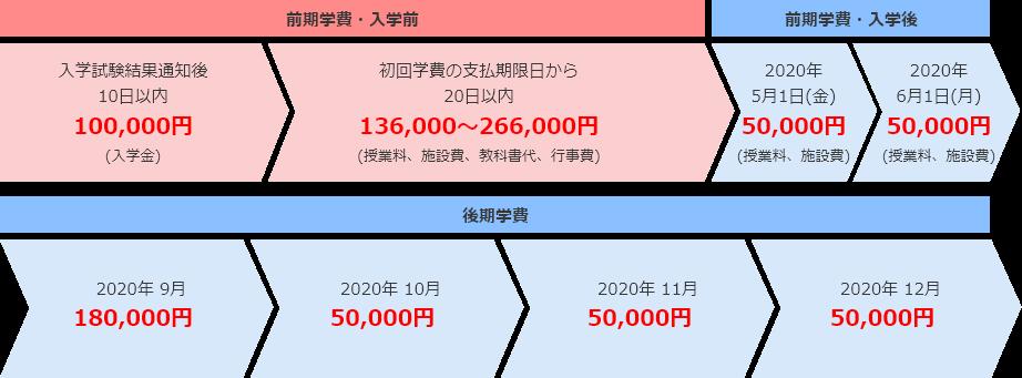 学費分割制度